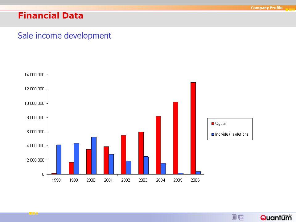 Financial Data Sale income development