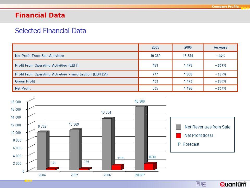 Financial Data Selected Financial Data