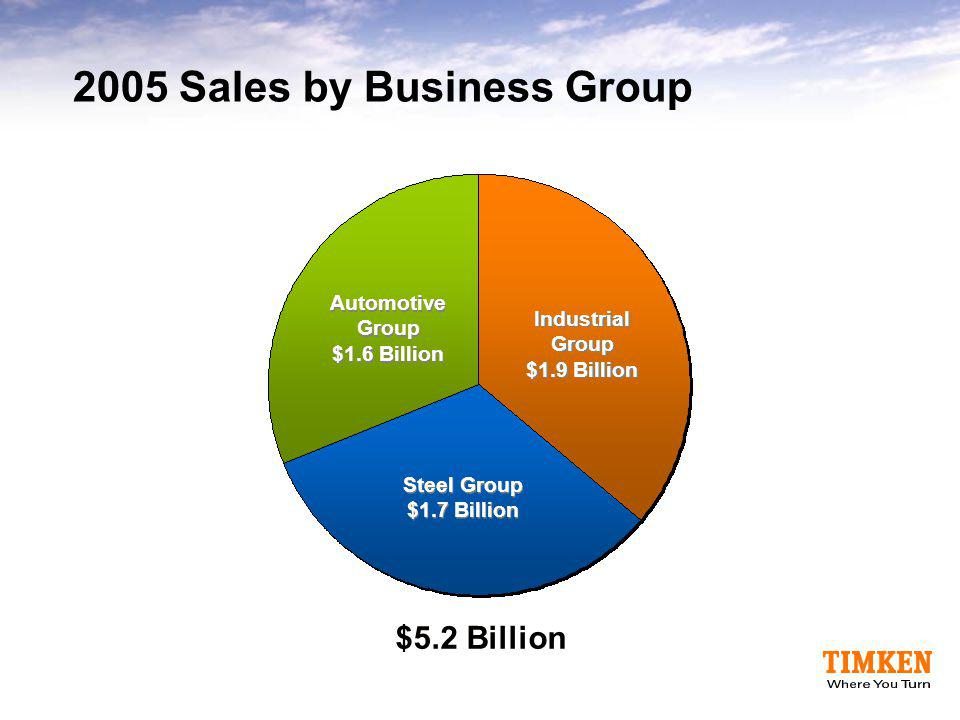 2005 Sales by Business Group