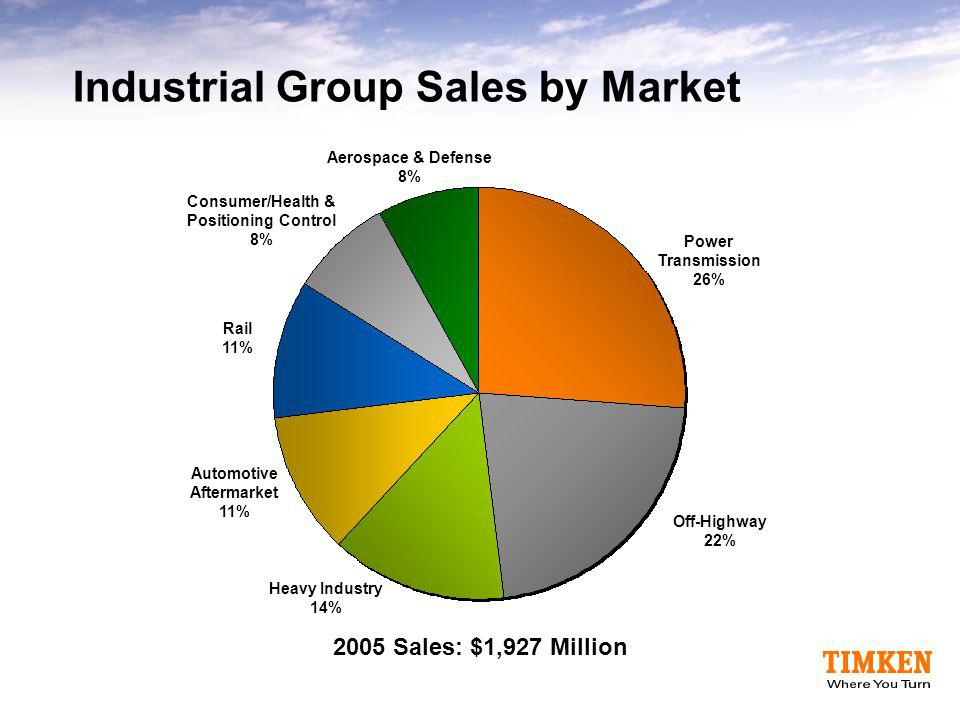 Industrial Group Sales by Market