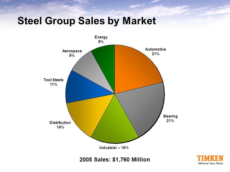 Steel Group Sales by Market