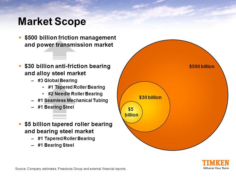 Market Scope $500 billion friction management and power transmission market. $500 billion. $30 billion anti-friction bearing and alloy steel market.