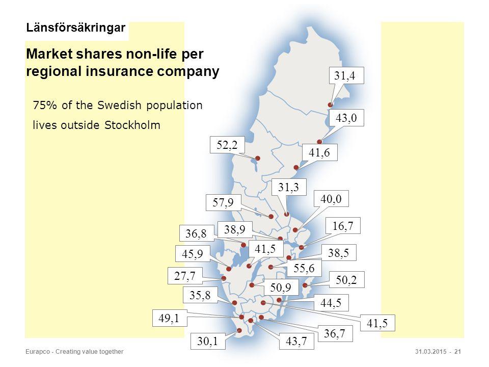 Market shares non-life per regional insurance company