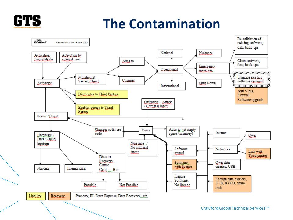The Contamination