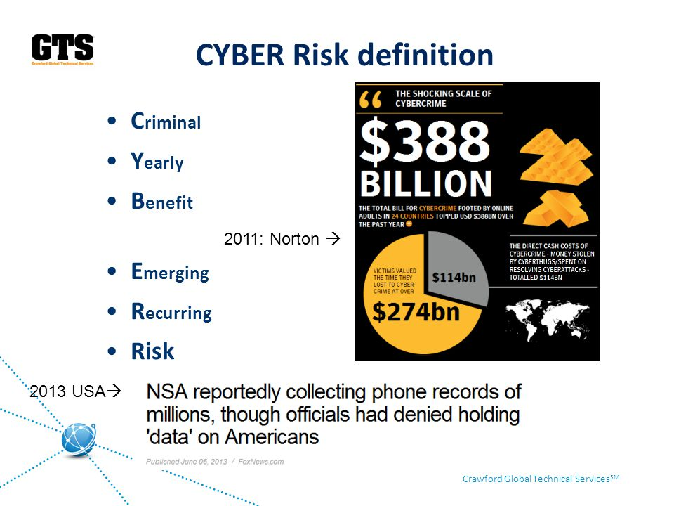 CYBER Risk definition Criminal Yearly Benefit Emerging Recurring Risk