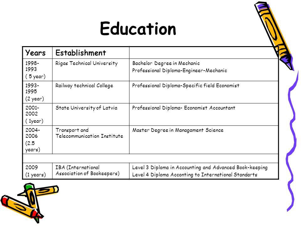 Education Years Establishment 1998-1993 ( 5 year)