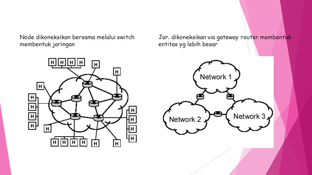 Node dikoneksikan bersama melalui switch membentuk jaringan