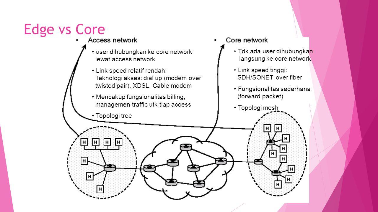 Edge vs Core user dihubungkan ke core network lewat access network