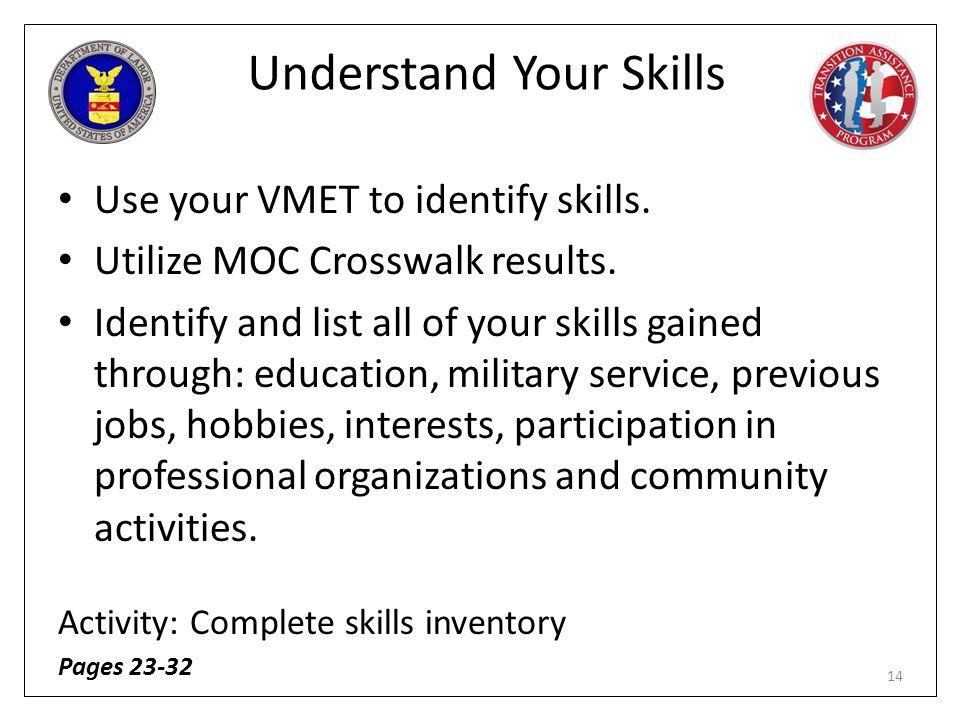 Understand Your Skills