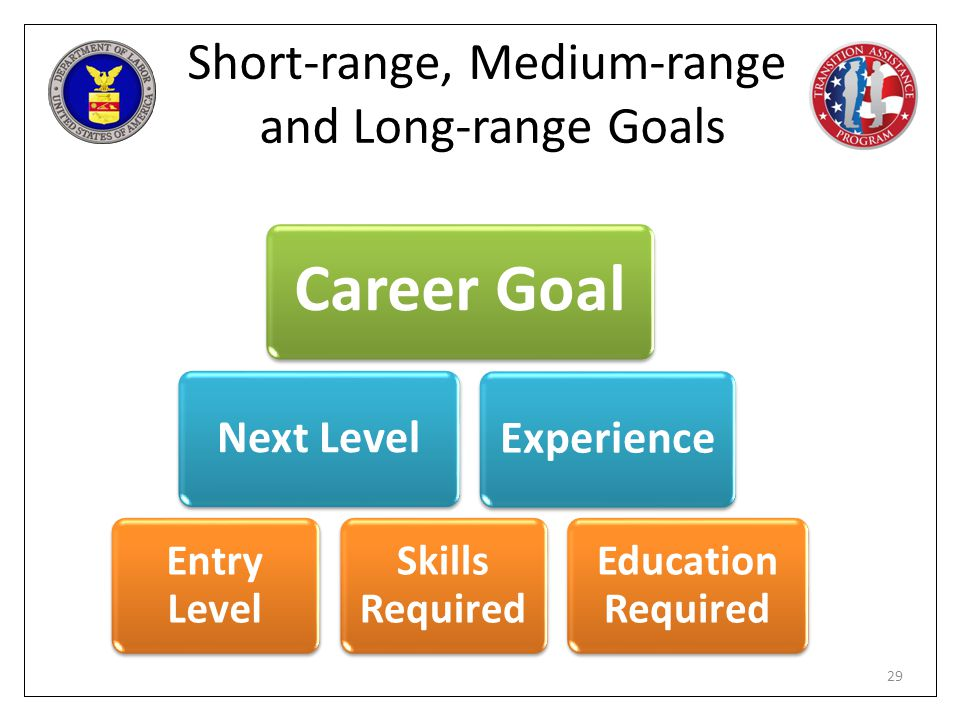 Short-range, Medium-range and Long-range Goals