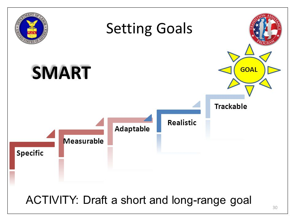 SMART Setting Goals ACTIVITY: Draft a short and long-range goal