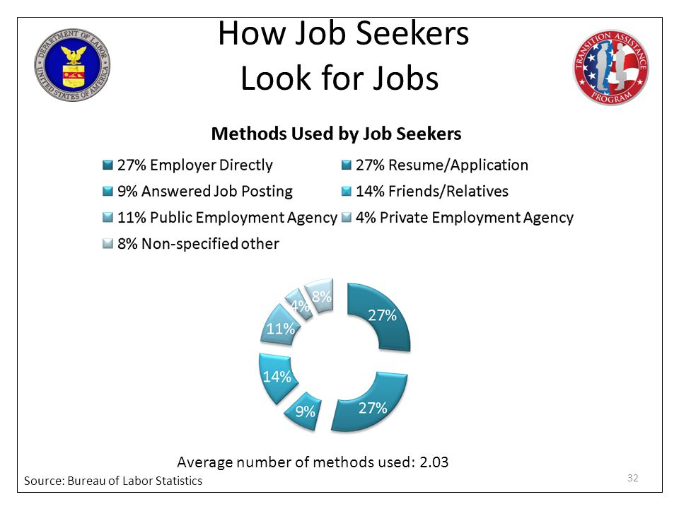 How Job Seekers Look for Jobs