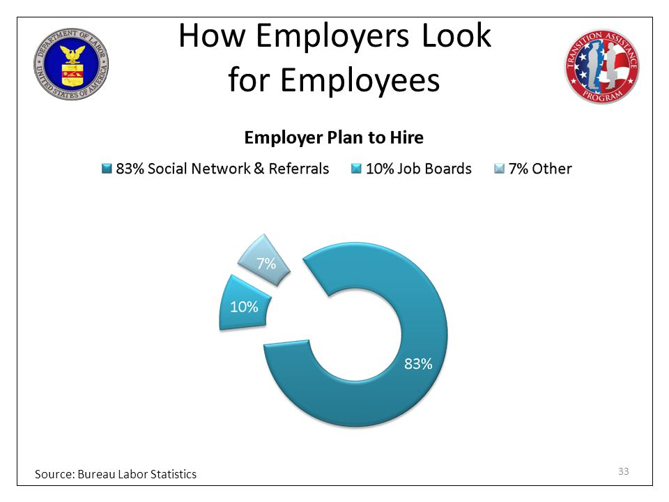 How Employers Look for Employees