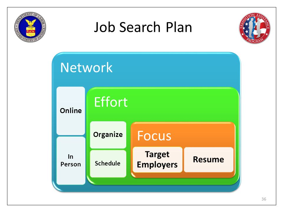 Job Search Plan Network Effort Focus Target Employers Resume Online