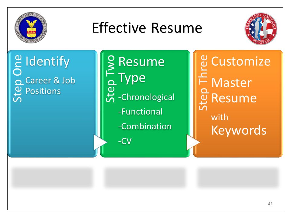 Effective Resume Resume Type Identify Customize Master Resume Step One