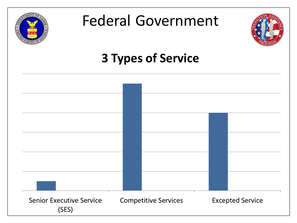 Federal Government 3 Types of Service