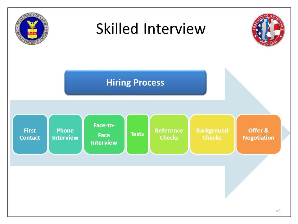 Skilled Interview Hiring Process First Contact Phone Interview