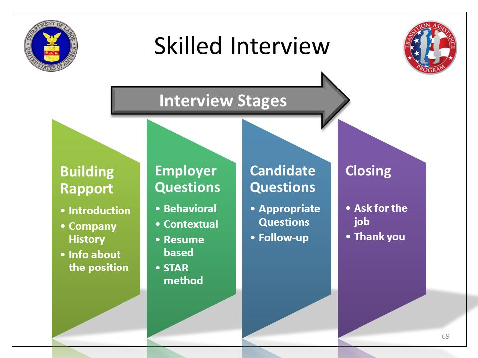 Skilled Interview Interview Stages Building Rapport Employer Questions