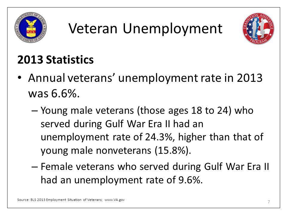 Veteran Unemployment 2013 Statistics