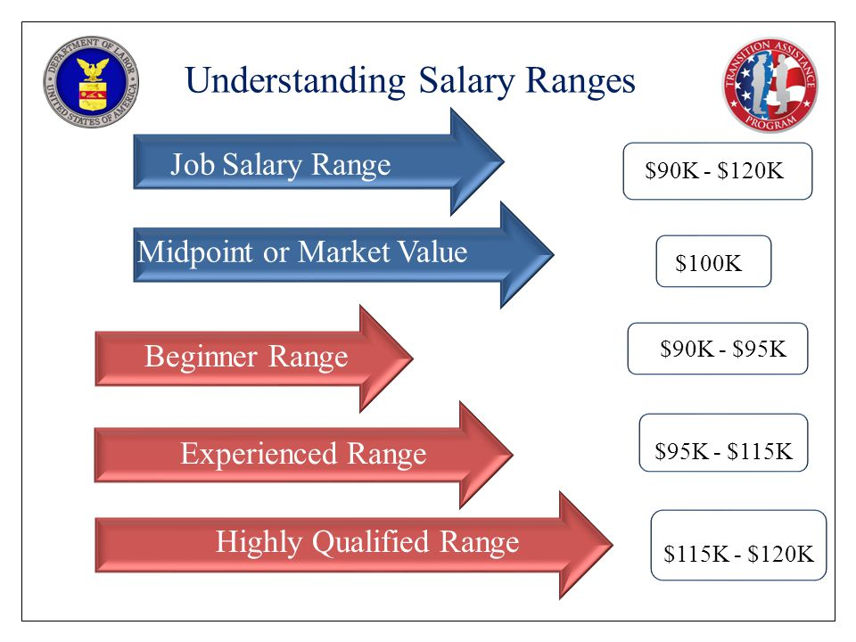 Understanding Salary Ranges