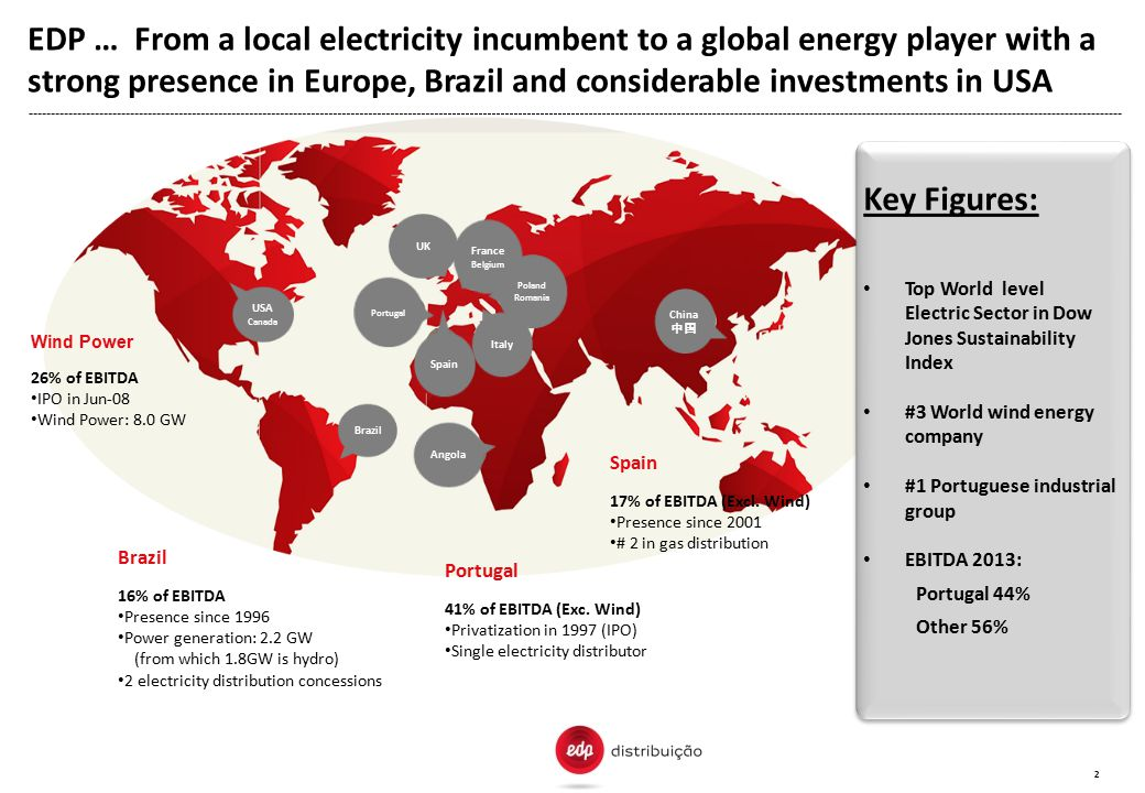 EDP … From a local electricity incumbent to a global energy player with a strong presence in Europe, Brazil and considerable investments in USA