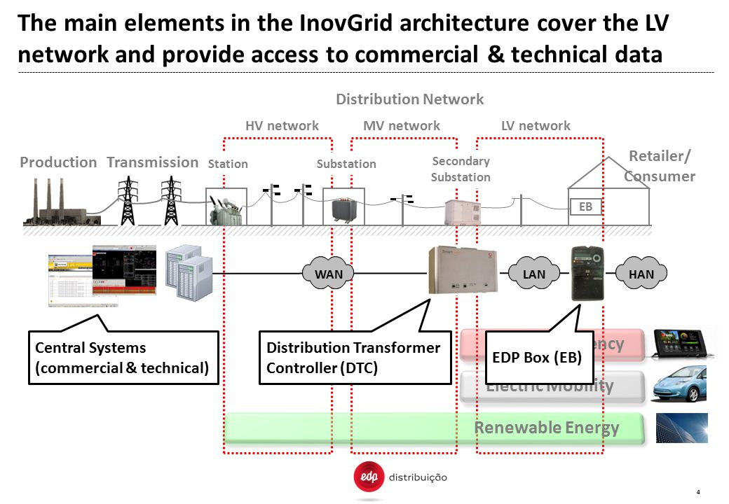 The main elements in the InovGrid architecture cover the LV network and provide access to commercial & technical data