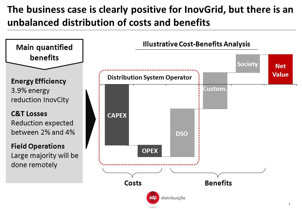 The business case is clearly positive for InovGrid, but there is an unbalanced distribution of costs and benefits