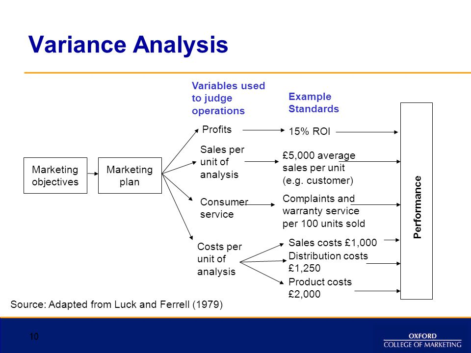 Variance Analysis Variables used to judge operations Example Standards