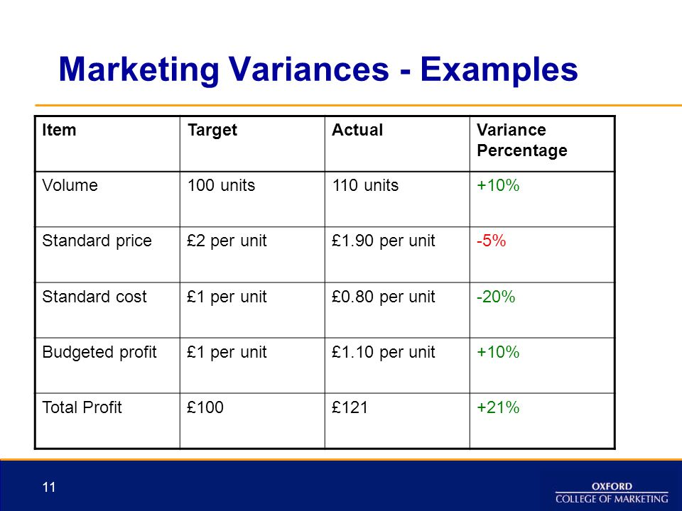 Marketing Variances - Examples