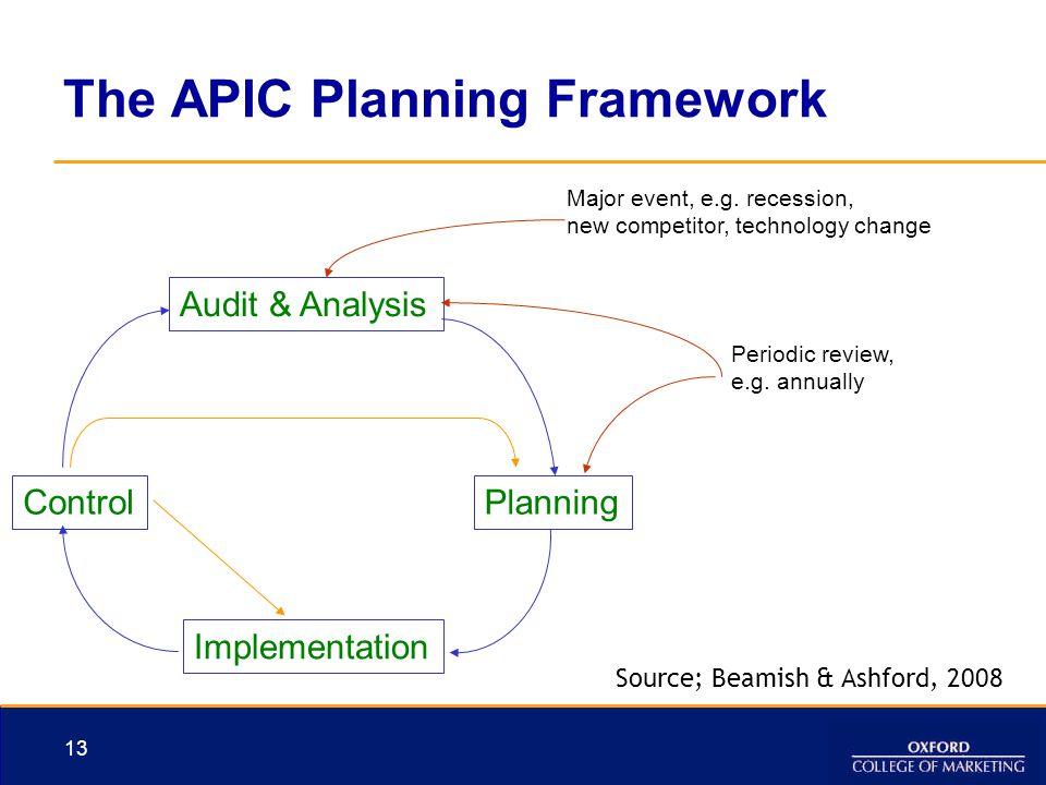 The APIC Planning Framework