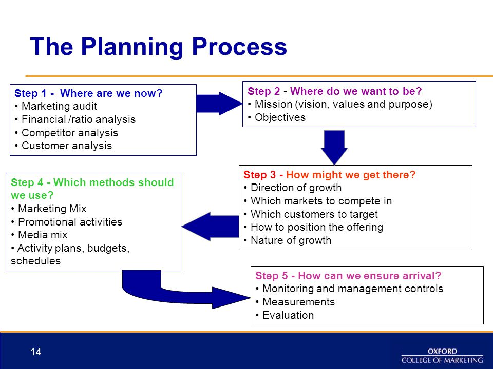 The Planning Process Step 2 - Where do we want to be
