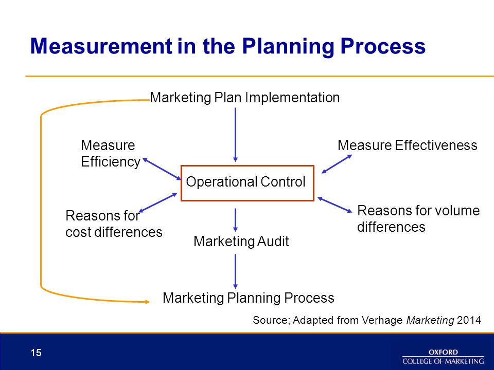 Measurement in the Planning Process