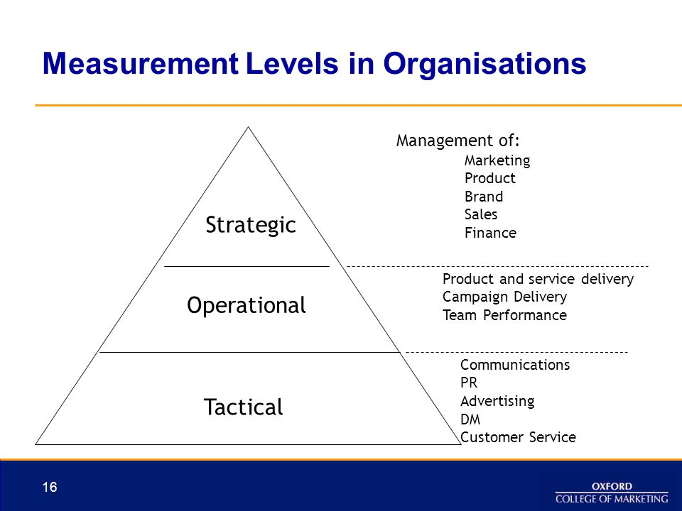 Measurement Levels in Organisations