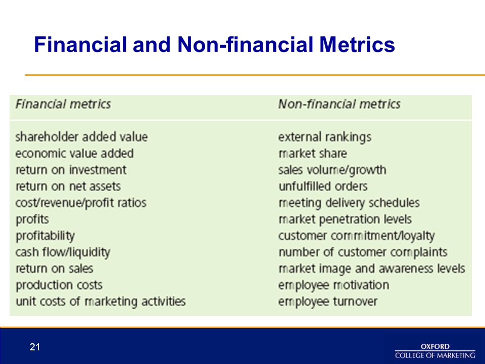 Financial and Non-financial Metrics