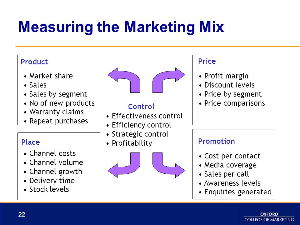 Measuring the Marketing Mix