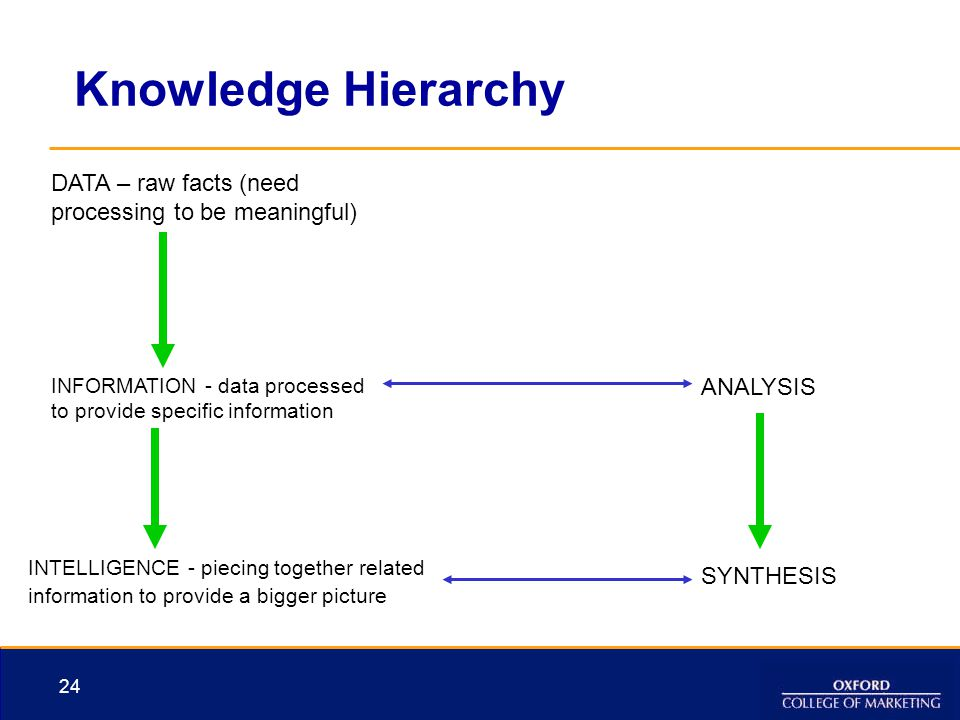 Knowledge Hierarchy DATA – raw facts (need processing to be meaningful) INFORMATION - data processed to provide specific information.