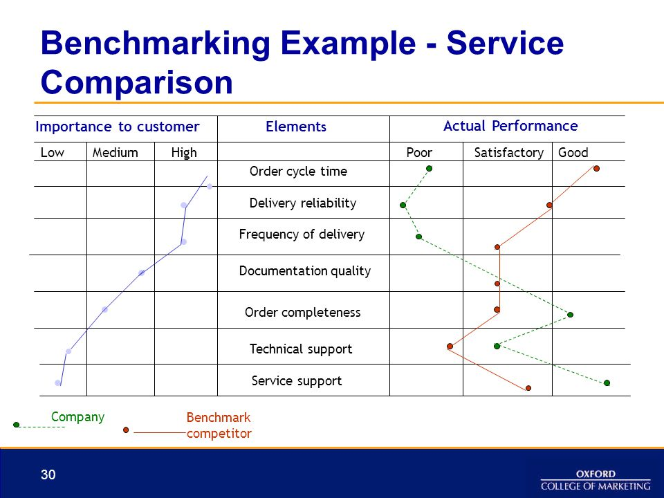 Benchmarking Example - Service Comparison
