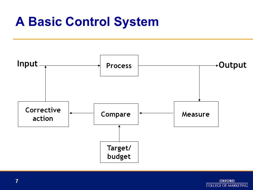 A Basic Control System Input Output Process Corrective Measure Compare