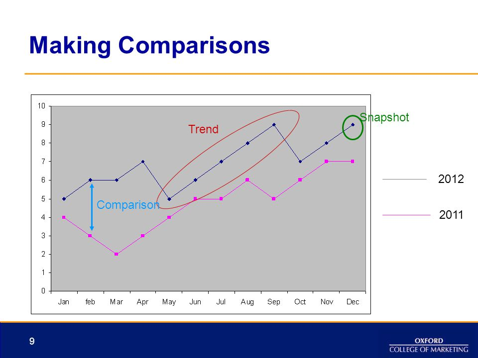 Making Comparisons Snapshot Trend 2012 Comparison 2011