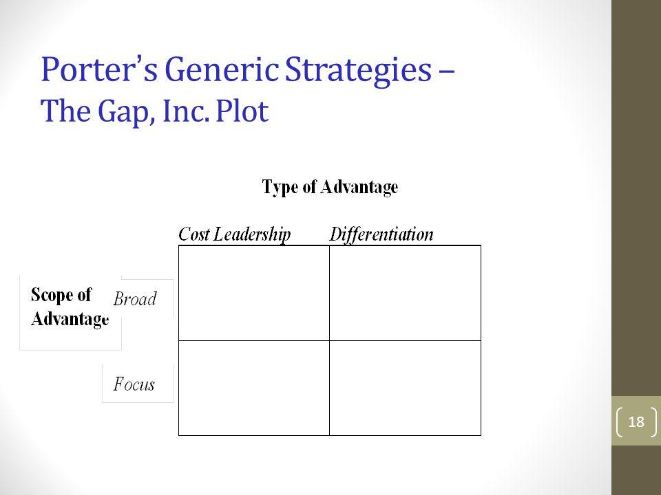 Porter's Generic Strategies – The Gap, Inc. Plot