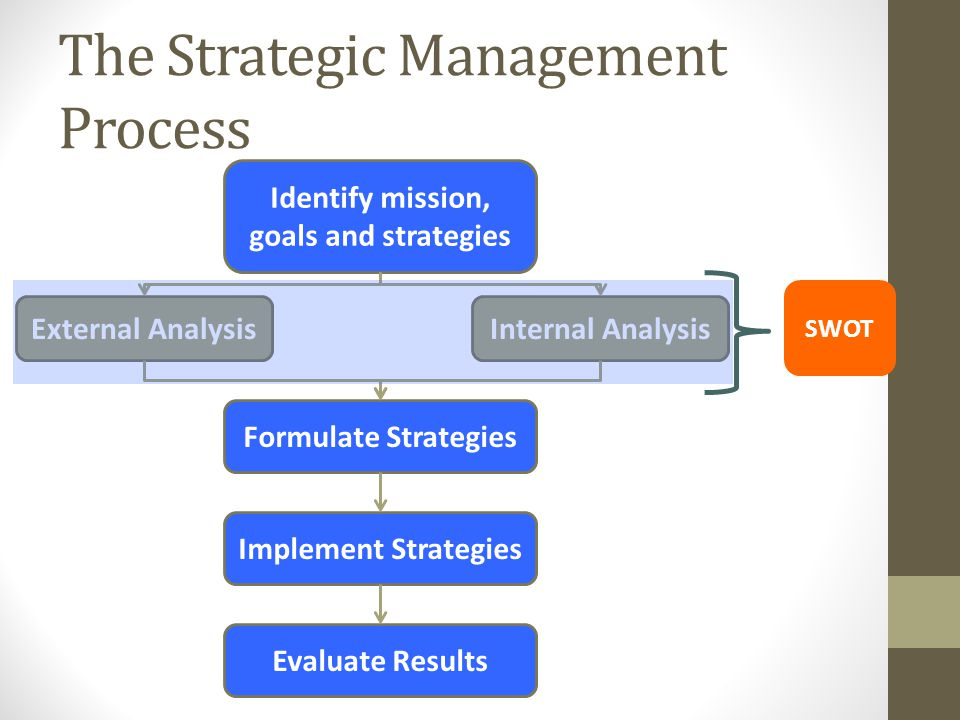 carnival corporation case analysis of strategic management On analyzing the development of carnival corporation, it is possible to single out several strategic points primarily there may be defined two main strategies: acquisition and internally generated growth.