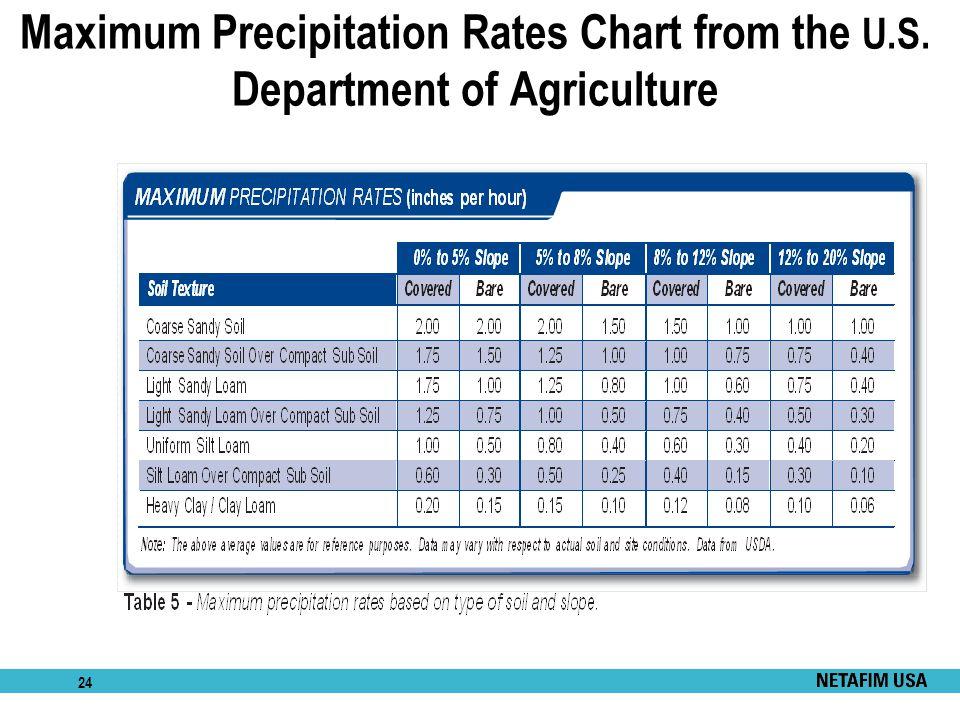 Maximum Precipitation Rates Chart from the U. S