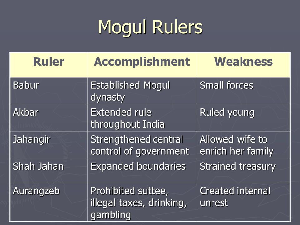 Mogul Rulers Ruler Accomplishment Weakness Babur