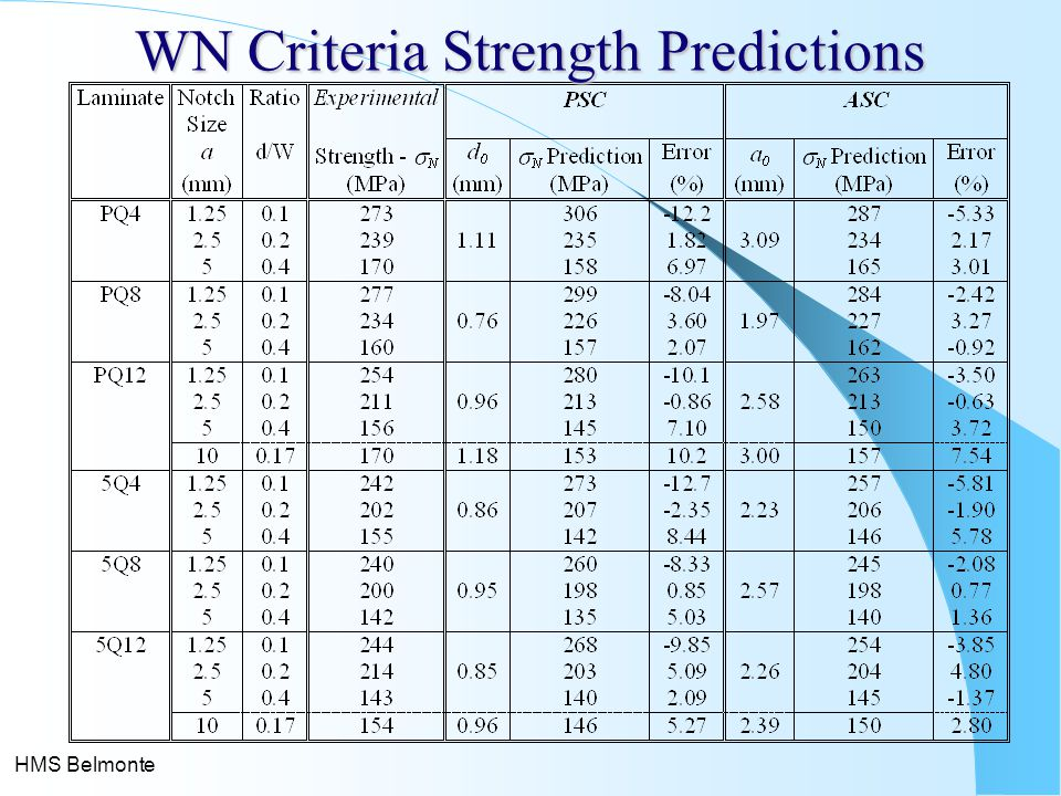 WN Criteria Strength Predictions