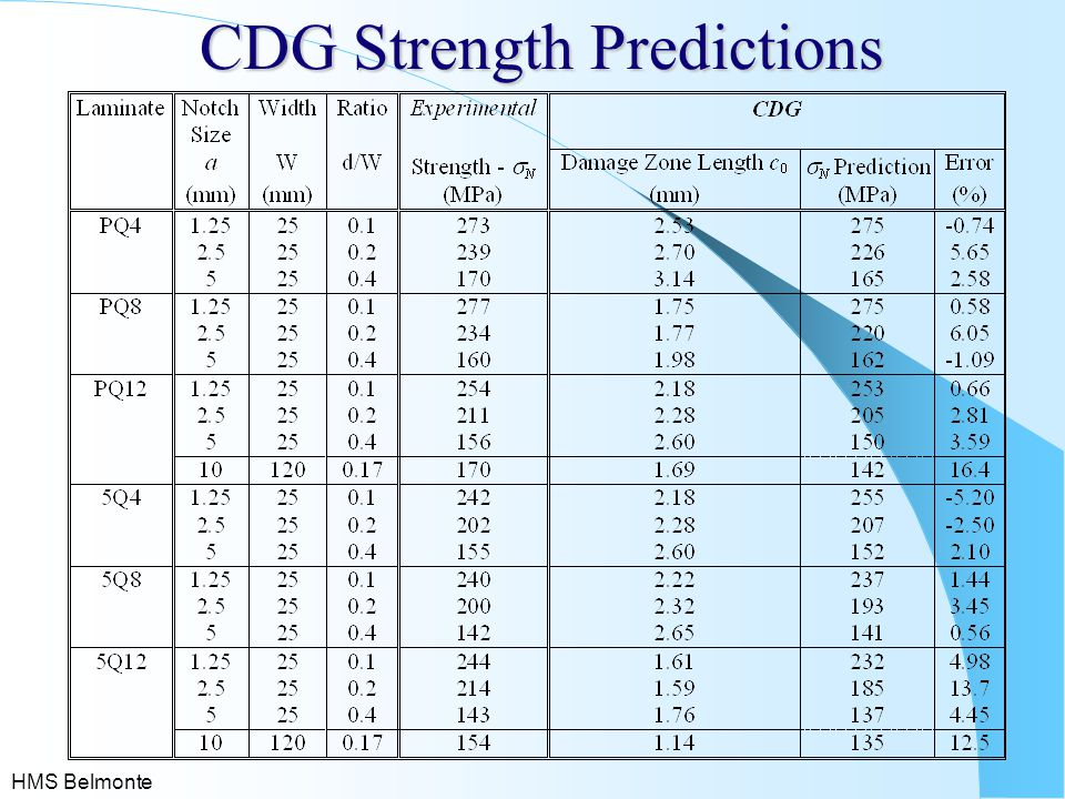 CDG Strength Predictions