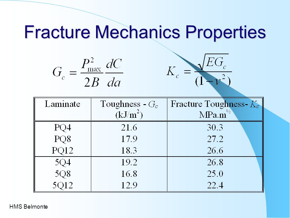 Fracture Mechanics Properties