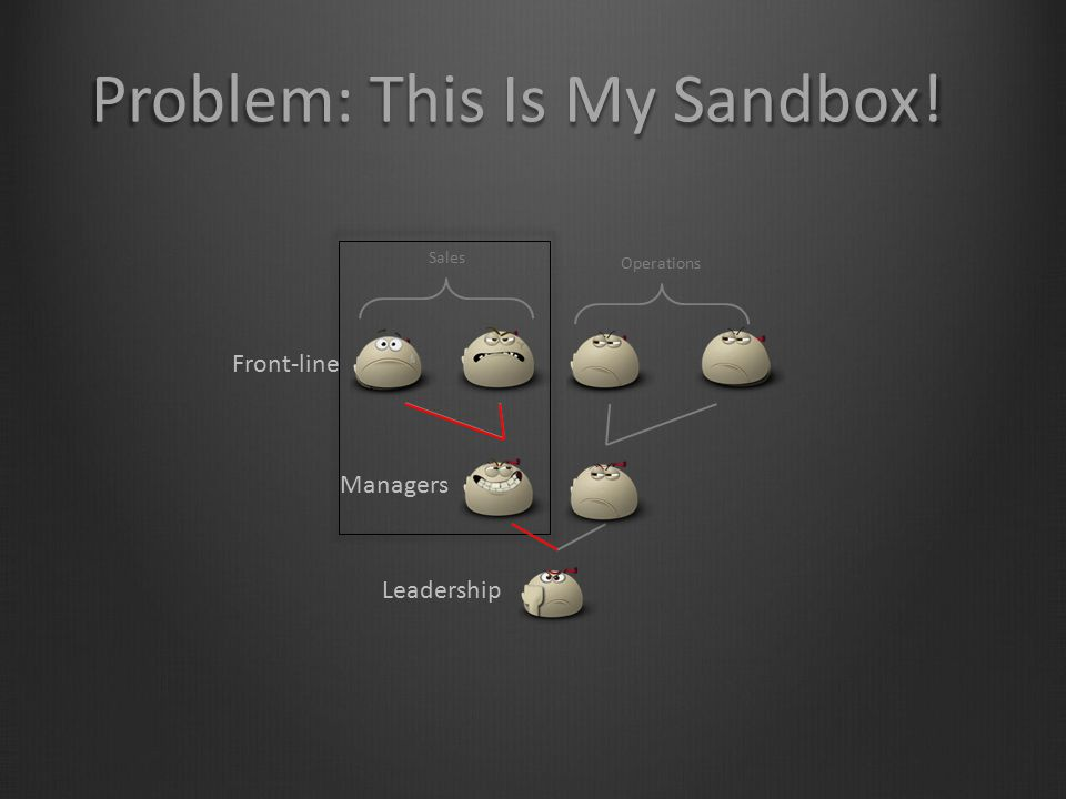 Problem: This Is My Sandbox!