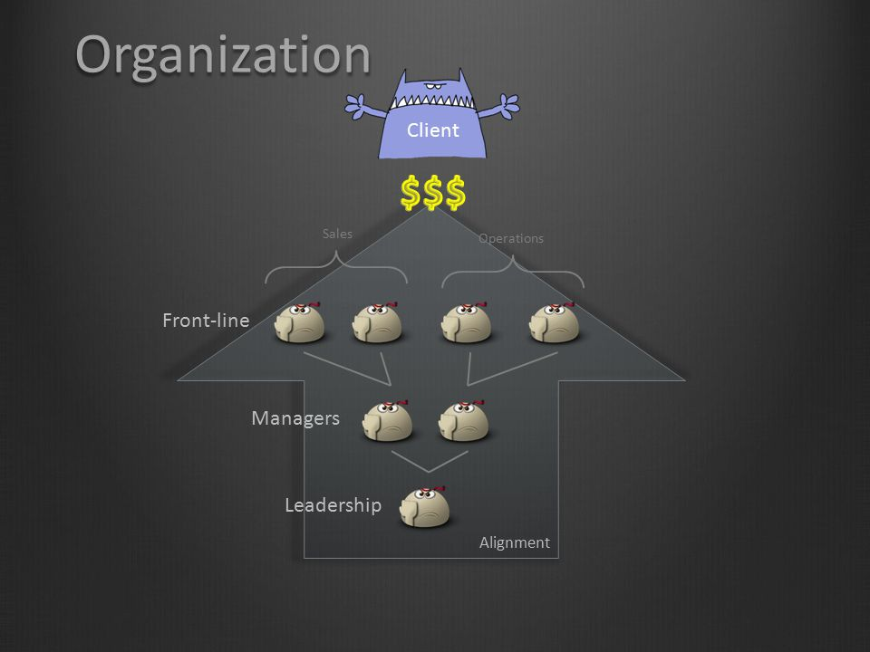 Organization $$$ Client Front-line Managers Leadership Alignment Sales