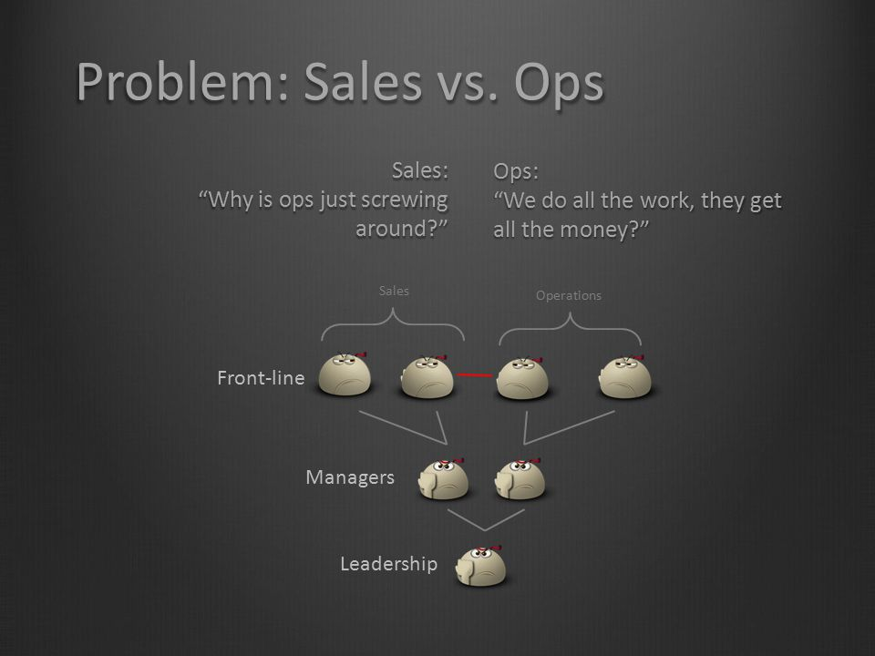 Problem: Sales vs. Ops Sales: Why is ops just screwing around