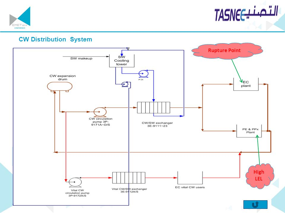 CW Distribution System